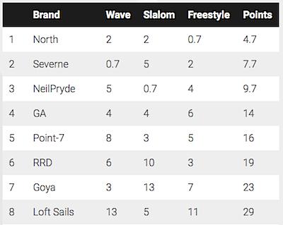 2017 Overall PWA Constructors Ranking(Sail Brand)
