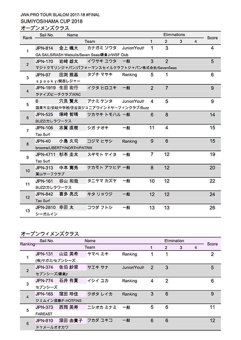 B_Sumiyoshihama_OPEN_Results