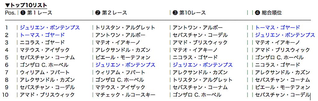 12_トップ10リスト