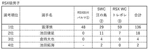▲東京オリンピック日本代表選手 選考順位